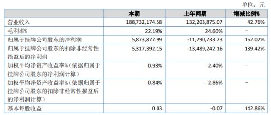 中讯四方2021年上半年净利587.39万同比扭亏为盈 元器件配套贸易增长较快