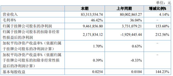 威科姆2021年上半年净利946.19万增长153.6% 教育信息化系统实现销售收入