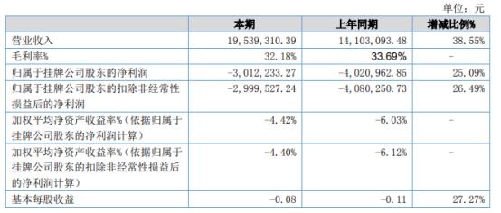 光电高斯2021年上半年亏损301.22万同比亏损减少 销售收入大幅度增长