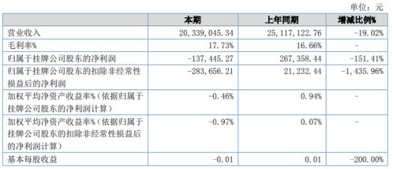 津海股份2021年上半年亏损13.74万同比由盈转亏 国内外订单减少
