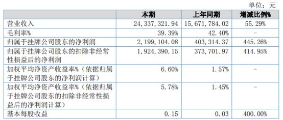 舒茨股份2021年上半年净利219.91万增长445.26% 工程项目收入增长较快