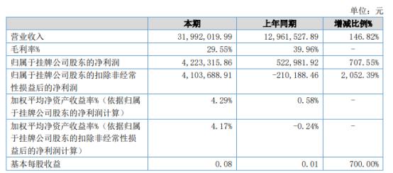 名城苏州2021年上半年净利422.33万增长707.55% 各项经营活动得以快速恢复