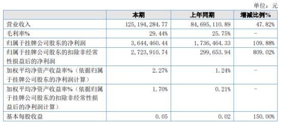希尔传媒2021年上半年净利364.45万增长109.88% 内容版块收入同比增长