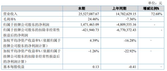 爱侬养老2021年上半年净利147.15万同比扭亏为盈 本期经营恢复正常