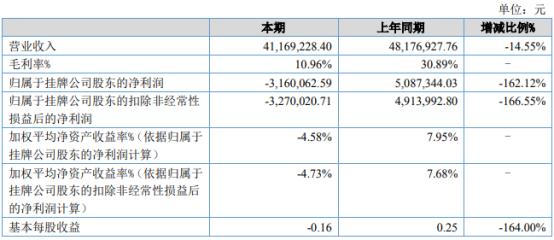 泉舜纸塑2021年上半年亏损316.01万同比由盈转亏 普通纸杯纸碗销售下滑