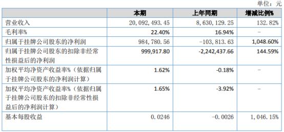 展浩电气2021年上半年净利98.48万同比扭亏为盈 销售合同增加