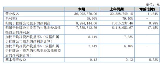 中爆数字2021年上半年净利828.41万增长8.78% 软、硬件产品收入增长
