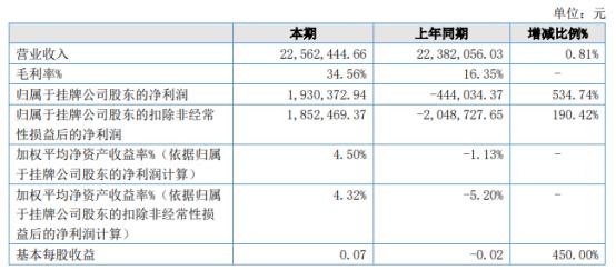四季青2021年上半年净利193.04万同比扭亏为盈 老项目陆续完成前期大额投入