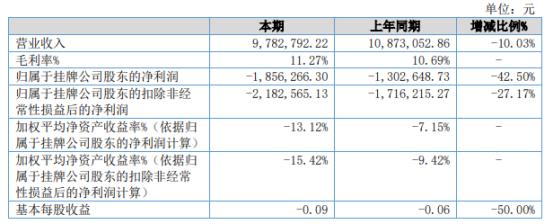 百夫长2021年上半年亏损185.63万同比亏损增加 海外市场业务未能正常开展
