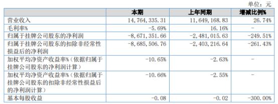 新迪电瓷2021年上半年亏损867.14万同比亏损增加 原材料涨价所致