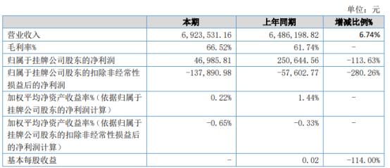 集恩图造2021年上半年净利4.7万下滑113.63% 日元贬值产生汇兑损失