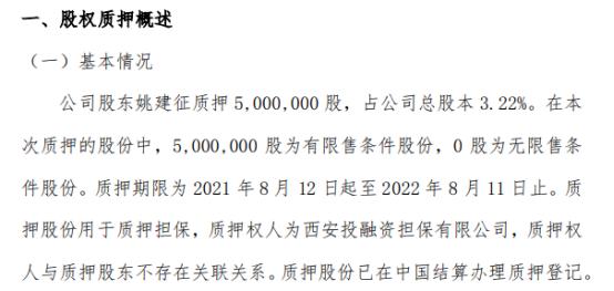 格润牧业股东姚建征质押500万股 用于质押担保
