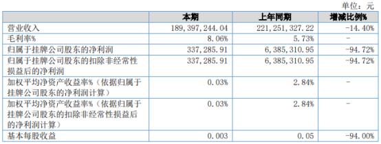 松赫股份2021年上半年净利33.73万下滑94.72% 技术服务费增加