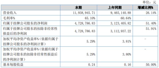 兆信电力2021年上半年净利472.88万增长51.4% 售电量同比增加