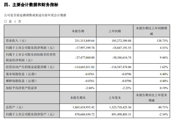 西安旅游2021年上半年亏损1799.74万同比亏损减少 各业务板块稳步增长