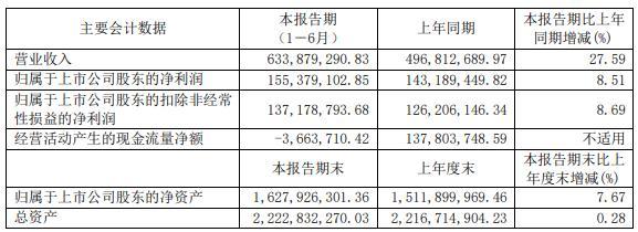 信捷电气2021年上半年净利1.55亿增长8.51% 伺服驱动类产品销售增长