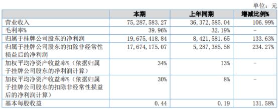 雅葆轩2021年上半年净利1967.54万增长133.63% 消费品产品销售快速放大
