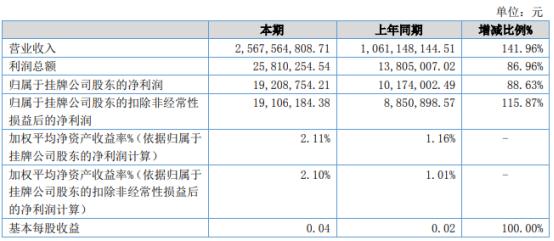 创元期货2021年上半年净利2581.03万增长86.96% 子公司业务大幅增长