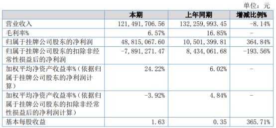 海皇科技2021年上半年净利4881.51万增长364.84% 投资收益增长