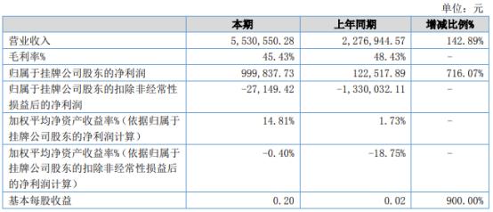 创锐装备2021年上半年净利99.98万增长716.07% 大客户出货量增加