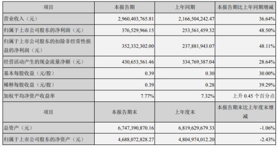 久立特材2021年上半年净利3.77亿增长48.5% 本期销售规模扩大