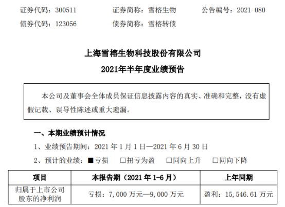 雪榕生物2021年上半年预计亏损7000万-9000万同比由盈转亏 销售价格同比下降
