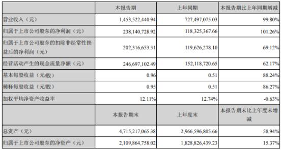 锦浪科技2021年上半年净利2.38亿增长101.26% 产品出货量增加