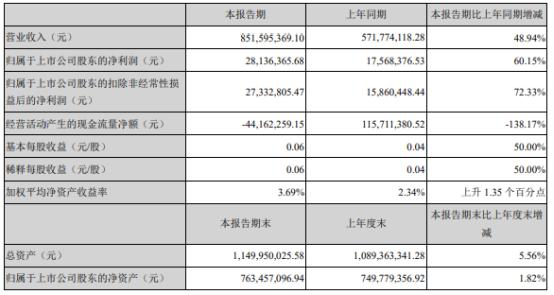 润欣科技2021年上半年净利2813.64万增长60.15% 本期销售规模扩大