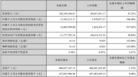 东华测试2021年上半年净利1556.33万增长348.4% 销售收入增加