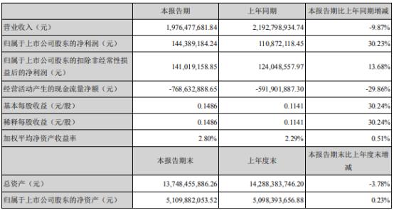 苏交科2021年上半年净利1.44亿增长30.23% 境内工程咨询回款增长