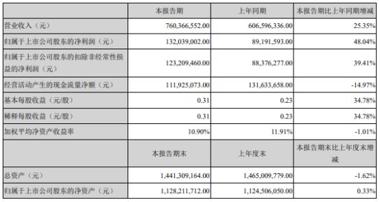 百亚股份2021年上半年净利1.32亿增长48.04% 购买理财产品到期取得收益