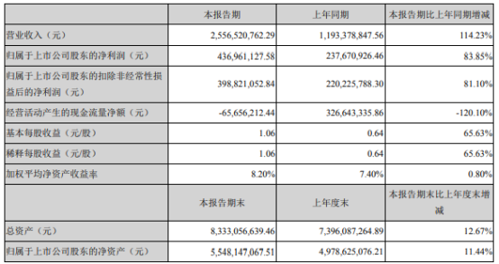 新宙邦2021年上半年净利4.37亿增长83.85% 销售规模增长