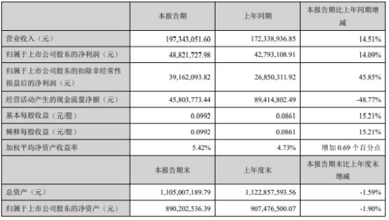 四方达2021年上半年净利4882.17万增长14.09% 超硬刀具业务持续增长