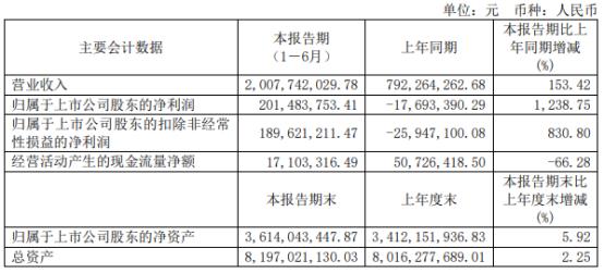 诺德股份2021年上半年净利2.01亿同比扭亏为盈 产品销售数量增加