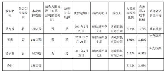 江山欧派3名股东合计质押385万股 用于补充质押