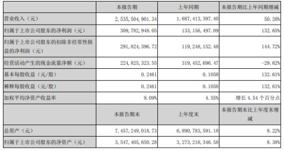 沃尔核材2021年上半年净利3.1亿增长132.65% 各类产品销售增幅明显