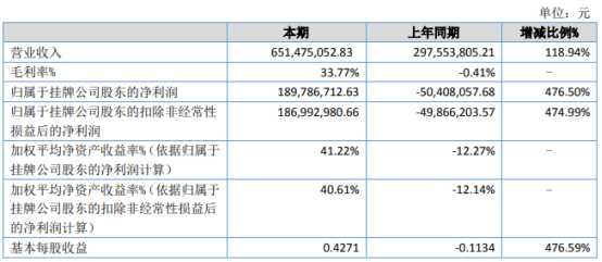 福建国航2021年上半年净利1.9亿同比扭亏为盈 国际运价指数大幅上升