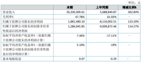 锐迅股份2021年上半年净利188.15万同比扭亏为盈 公司订单增加
