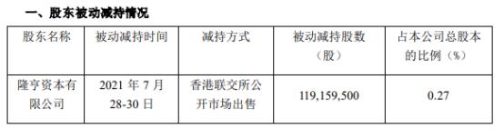 民生银行股东被动减持1.19亿股 一季度公司净利147.47亿