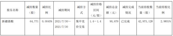 *ST济堂股东新疆嘉酿被动减持6.48万股 一季度公司亏损3903.66万