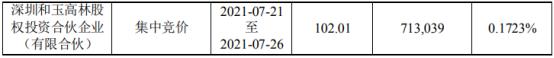 华大基因股东和玉高林减持71.3万股 套现7273.71万 上半年公司净利10亿-12亿