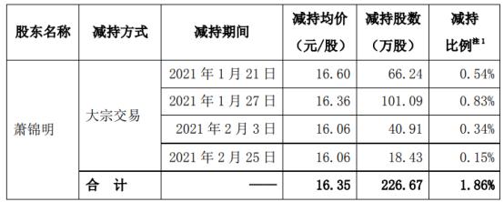 瀛通通讯股东萧锦明减持226.67万股 套现3706.05万 上半年公司亏损600万-1000万