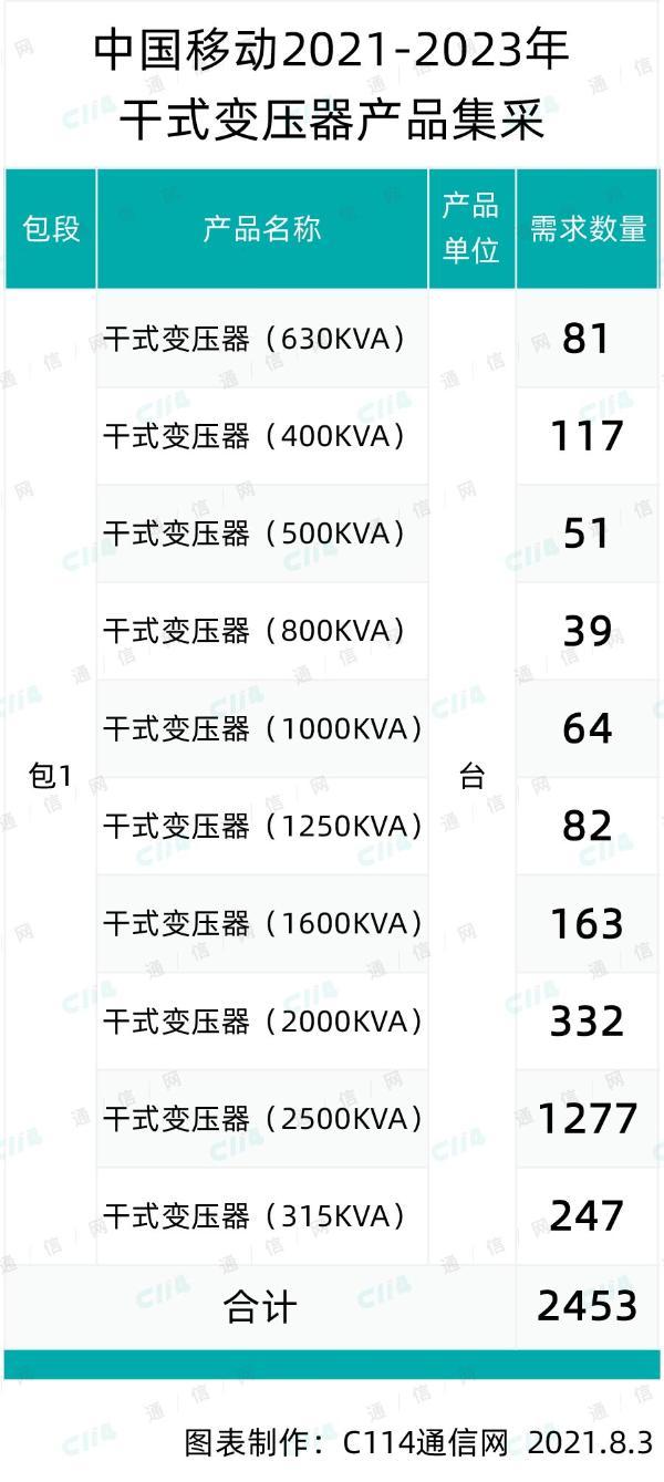 中国移动干式变压器产品集采:采购规模约2453台