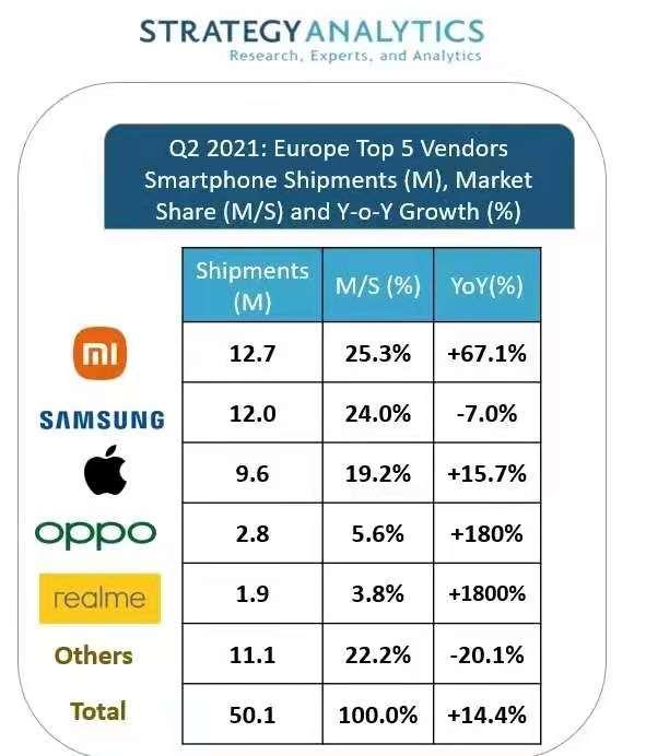小米手机出货量超越三星在欧洲首次登顶
