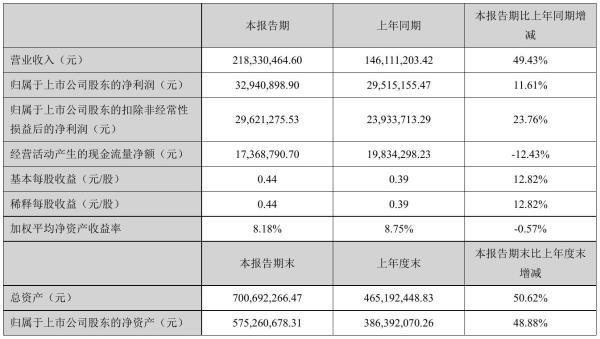 嘉益股份2021年半年度净利3294.09万元 同比净利增加11.61%