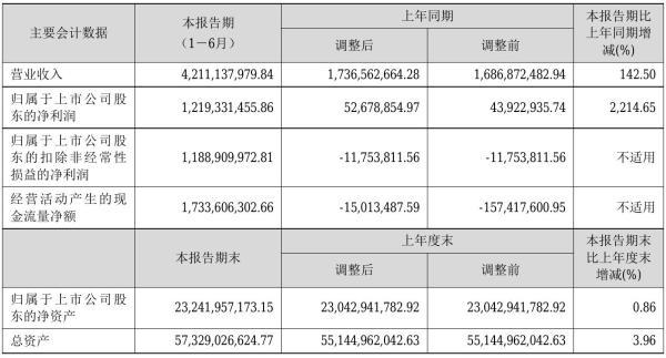 深高速2021年半年度净利12.19亿元 同比净利增加2,214.65%