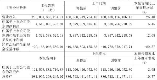 中国电建2021年半年度净利45.18亿元 同比净利增加16.45%