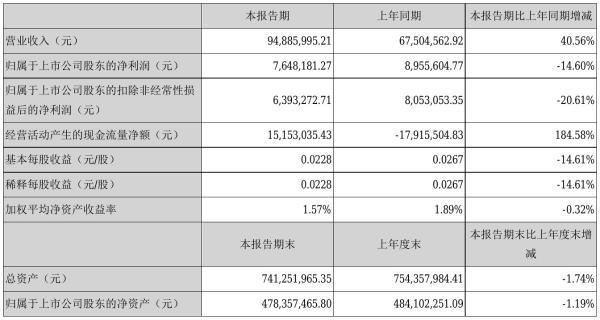 海联讯2021年半年度净利764.82万元 同比净利减少14.60%