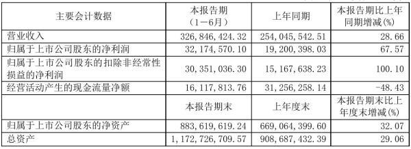 北矿科技2021年半年度净利3217.46万元 同比净利增加67.57%