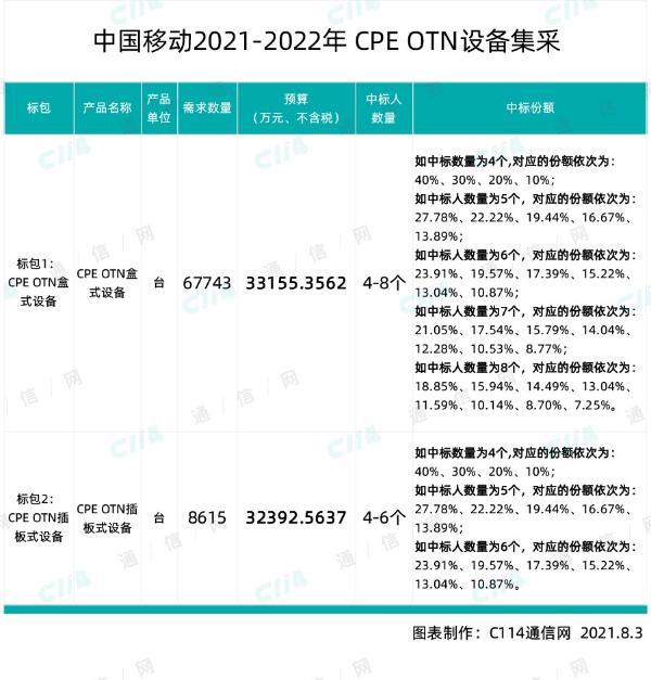 中国移动采购76358台CPE OTN设备,项目总预算超65547万